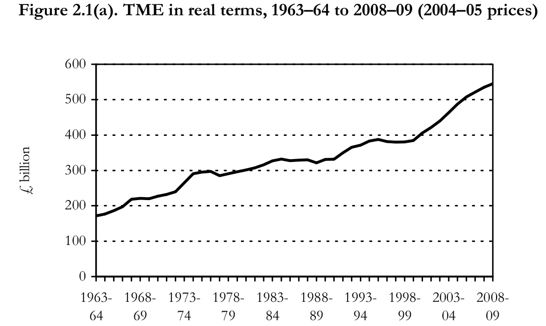economic trends 2009 essay Providing free us and international economic data, graphs and other data-related tools, plus quality research from st louis fed economists.
