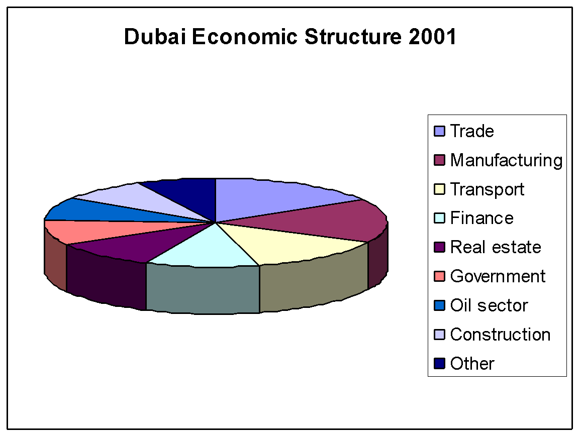 the growth of dubai a level geography marked by teachers com source dept economic development 2001