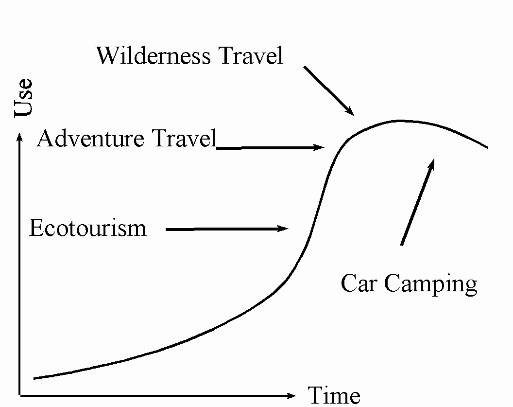 international ecotourism management using and africa as declining in popularity this pattern occurs in the north american domestic markets and not apply elsewhere however the concept of tourism market