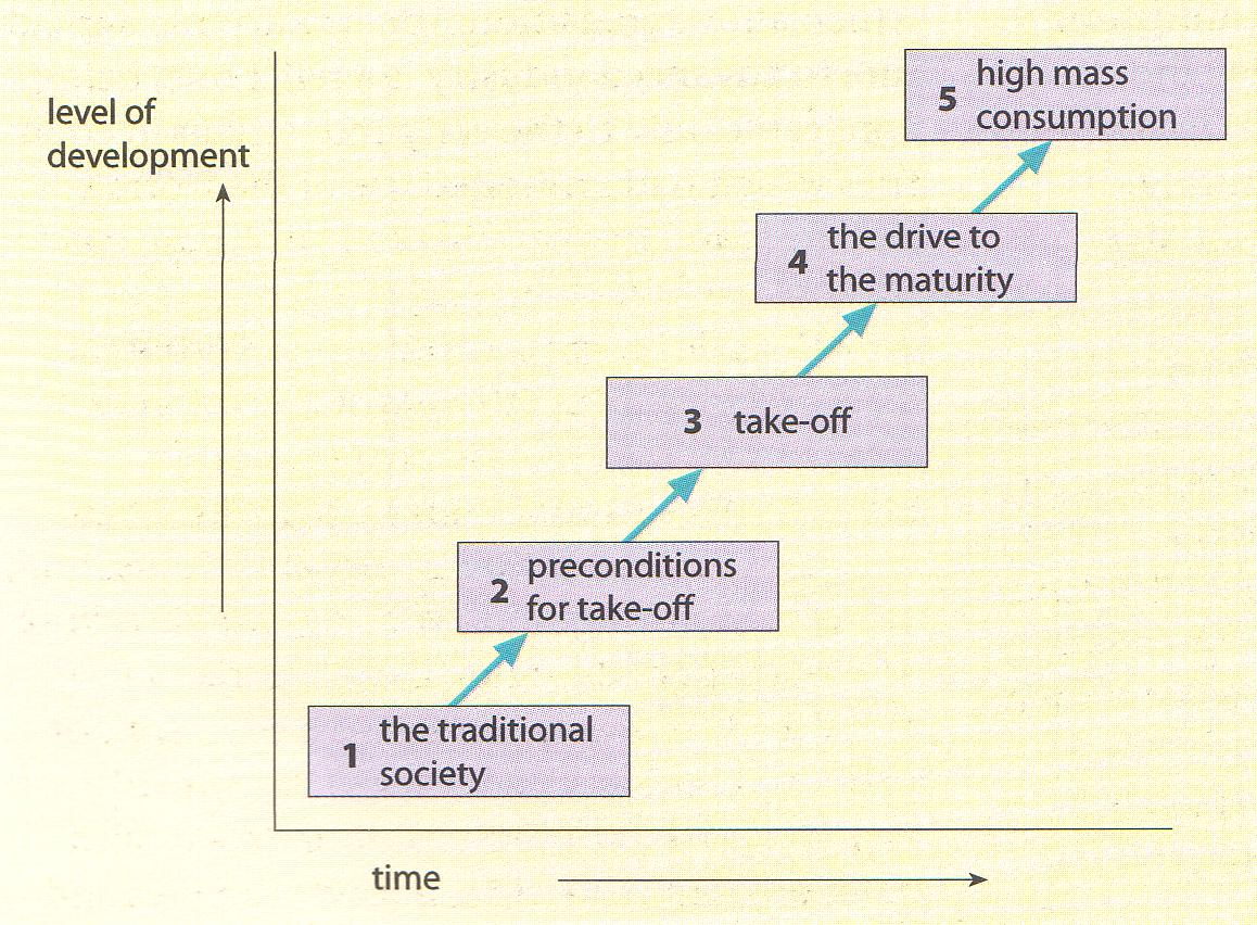 rostows model of economic development