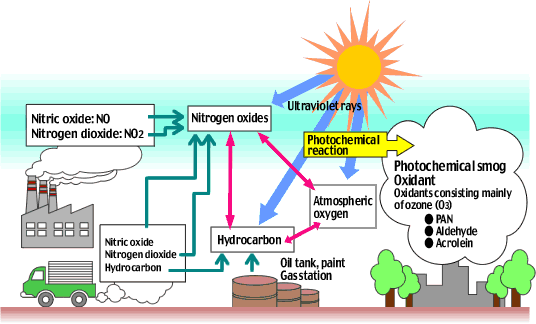 image00 photochemical smog is the most widely known and perhaps most serious