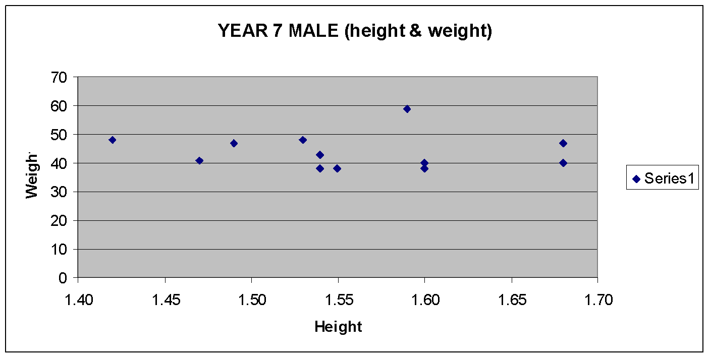 correlation between height and hand and And the relationship between stature and arm span was determined by pearson correlation coefficient  like hand and foot lengths sitting height and knee height.