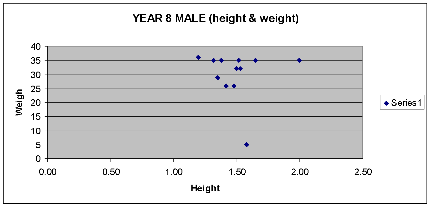 relationship between height weight and age