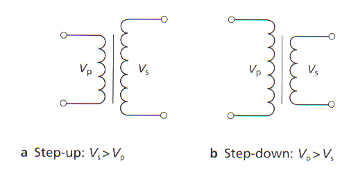Investigating a Factor Affecting The Voltage Output Of a Transformer Essay Sample
