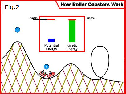 theme park visit report: the physics of roller coasters essay The truth behind the universal, but flawed, catchphrase for creativity.