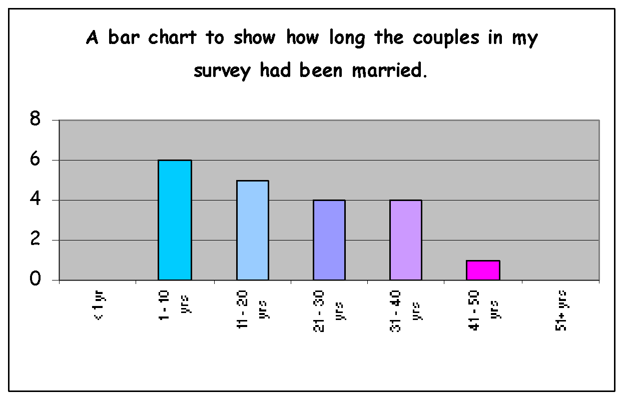 GCSE Sociology Coursework Questionnaire (On marriage) +18?