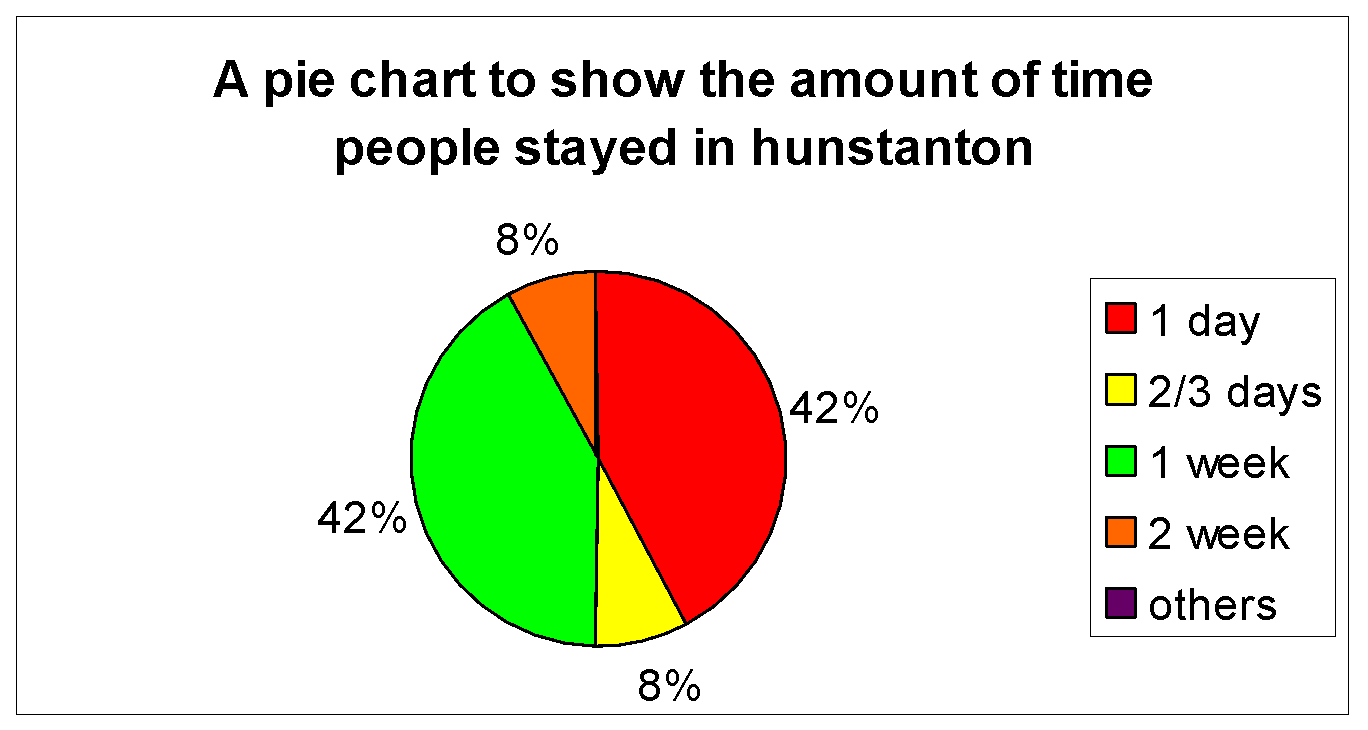 How successful is hunstanton as a tourist resort gcse geography this pie chart shows the amount if time people stayed in hunstanton was split between 1 week and day this shows that the tourists come for a day out or nvjuhfo Gallery