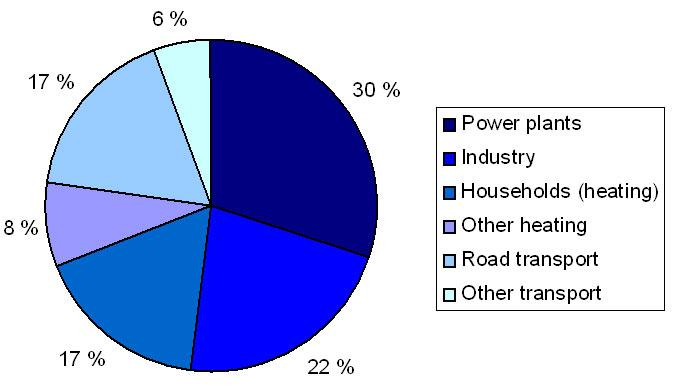 In this booklet i will be describing global warming its effects image01g this pie chart ccuart Images