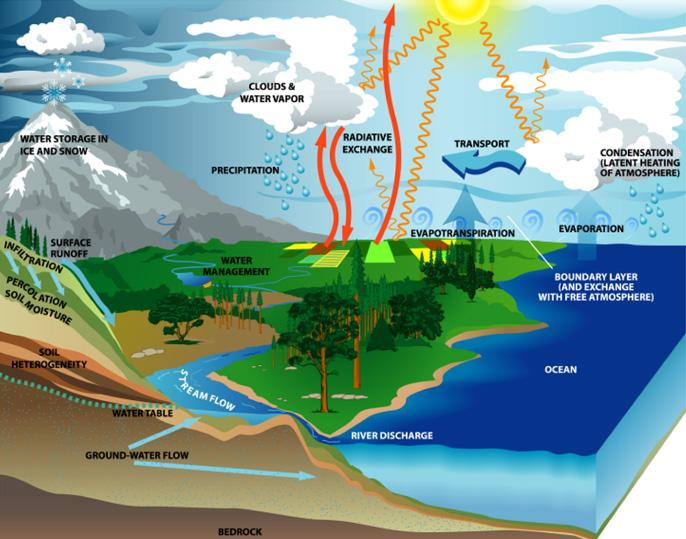 Water cycle gcse chemistry coursework