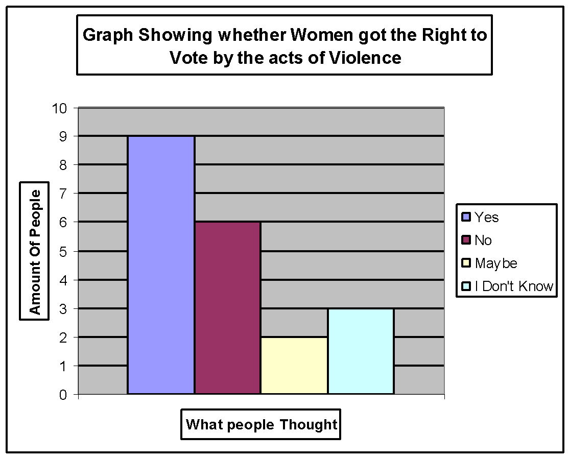 Graphs in my chemistry coursework ( yes or no answer)?