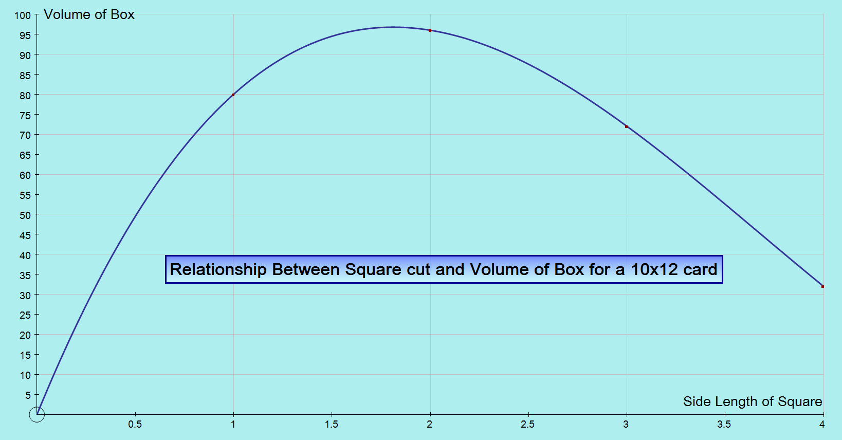 how to find the volume of an open box