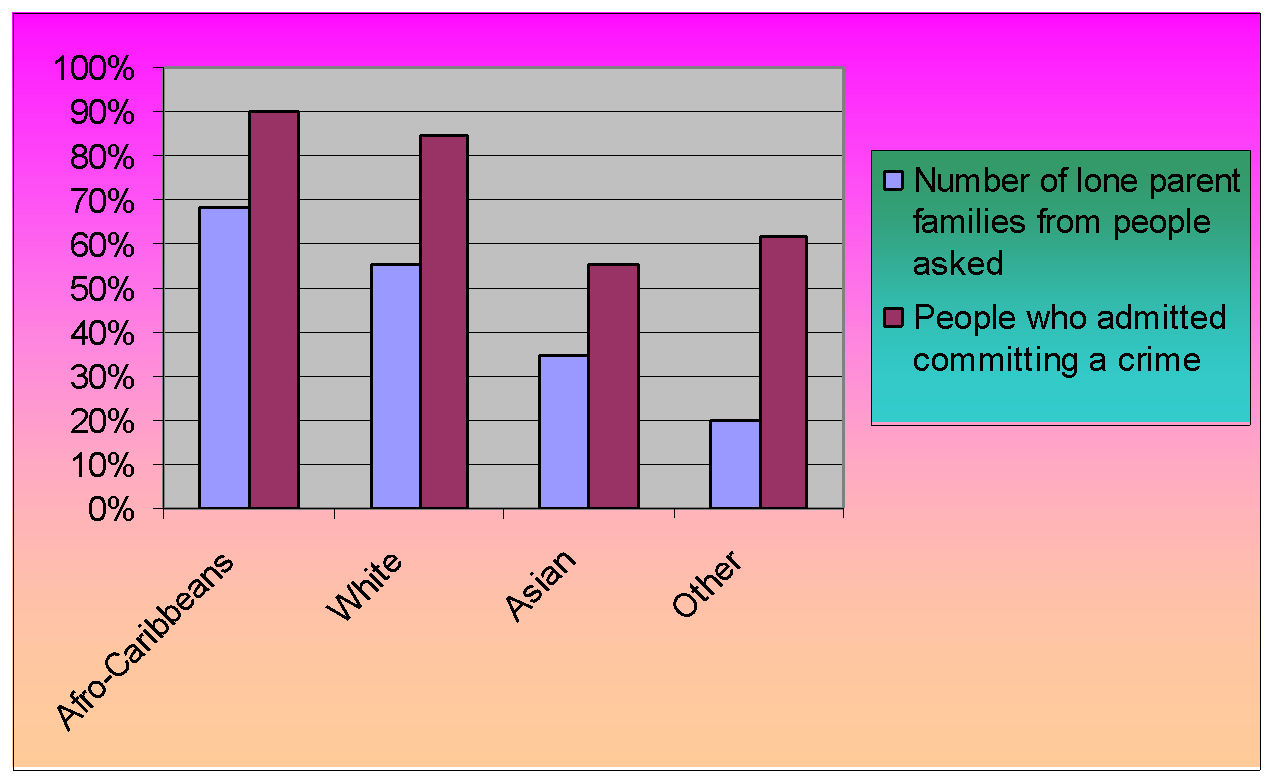 multicultural britain gcse religious studies philosophy this graph shows how many black people admitted to committing crimes and out of those how many had parents separated more then 50% of those people asked
