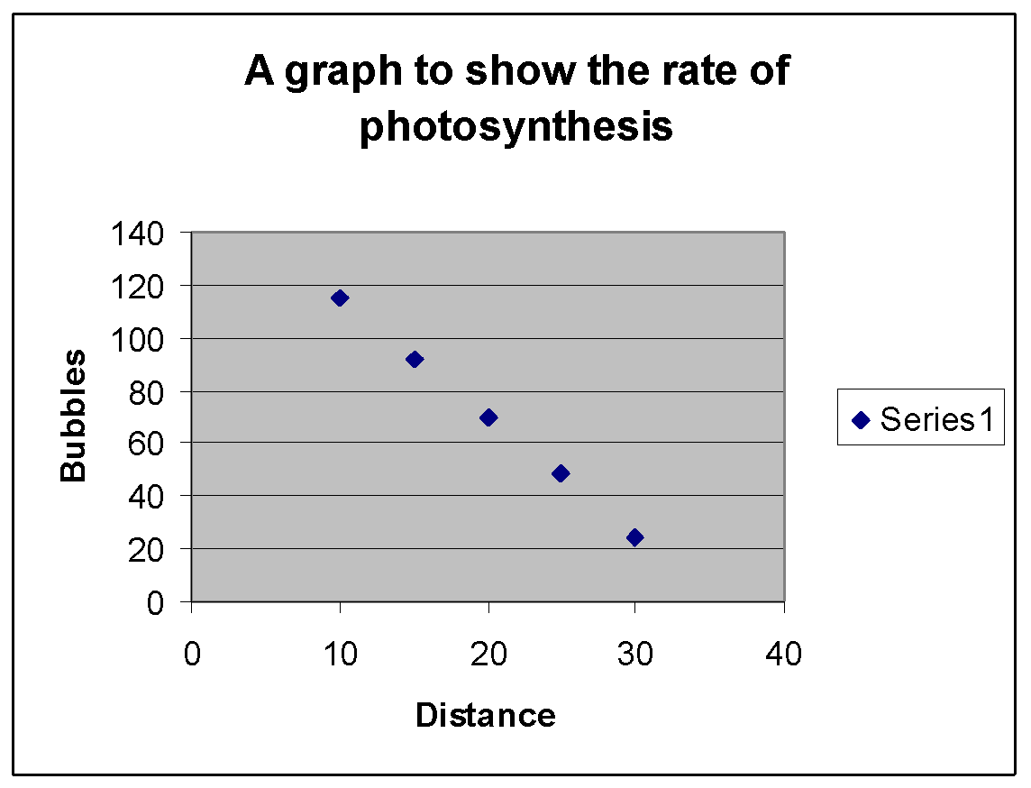 experiment on how the light intensity affects the rate of photosynthesis in a pondweed You have free access to this content new phytologist volume 68, issue 4, version of record online: 2 may 2006.