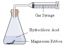 Aim To Determine Whether Measuring The Gas Produced Using A Syringe Is An Accurate Dependent Variable When Trying Find Rate Of Reaction