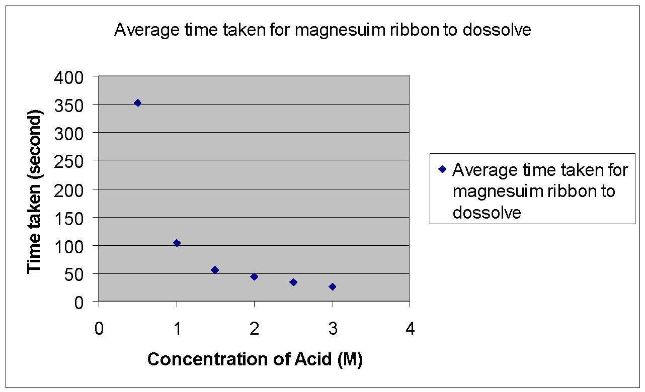 Help with GCSE chemistry coursework regarding an experiment between HCl and Magnesium?