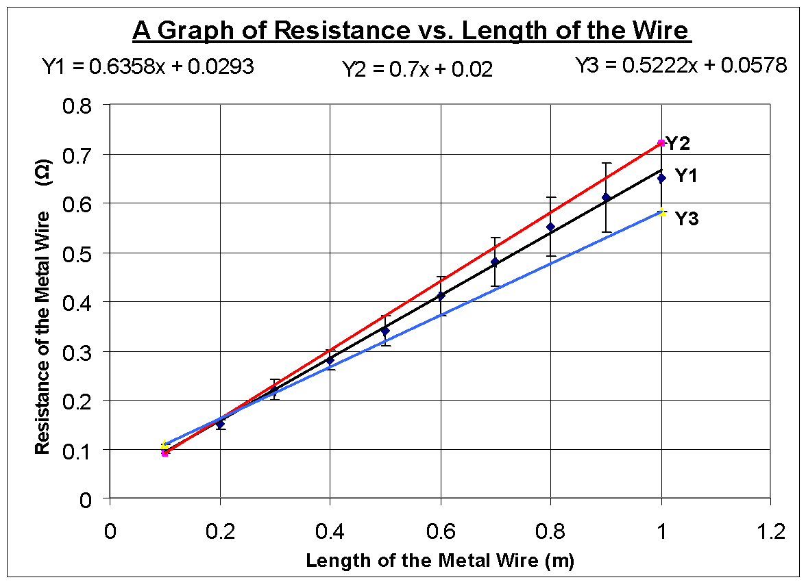 relationship between resistance and length graph