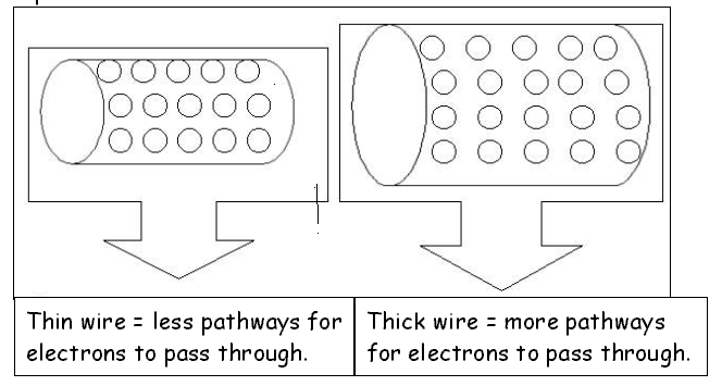 Investigating the resistance of wires