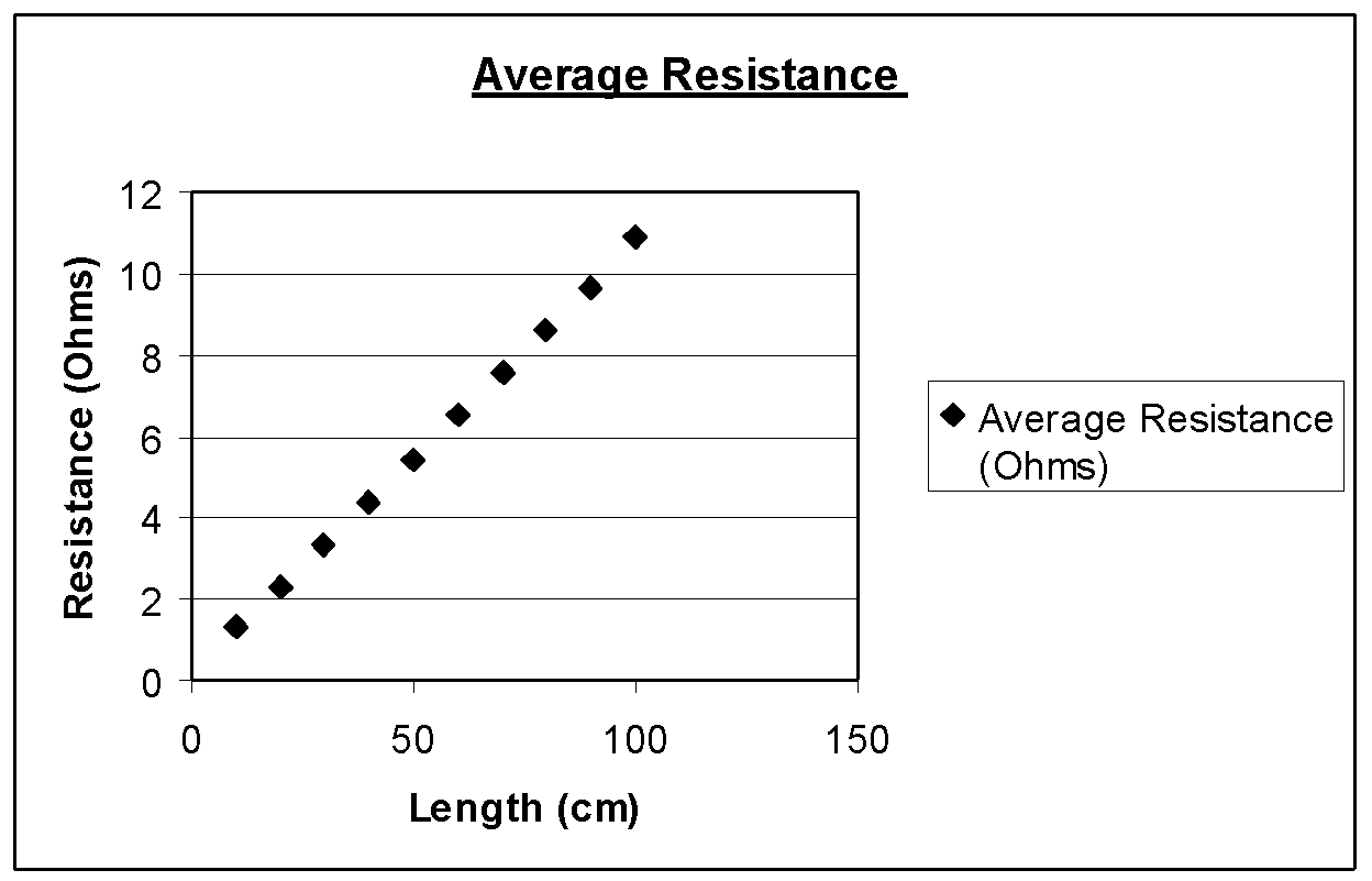 resistance of nichrome wire coursework Physics cowo - resistance  year 10 physics coursework: resistance  table showing the resistance produced in various lengths of nichrome wire 04v leng th.