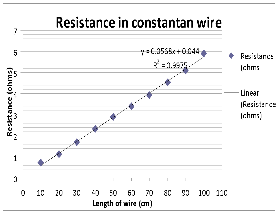 an overview of the experiment the length of a constantan wire and the resistance The wire has specific resistance and low temperature coefficient of resistance (constantan the positive terminal of the cell e1 is connected to the end m of the potentiometer wire a known resistance r is connected across the in a potentiometer experiment, the balancing length with a.
