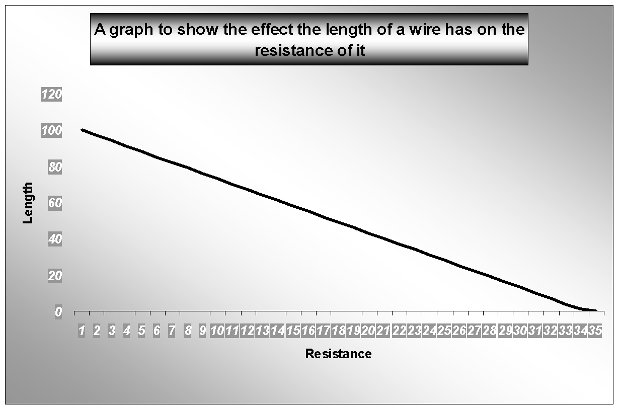 length wire affects its resistance An investigation into the resistance of a wire free gcse physics coursework essay i will investigate how the length of the wire affects the resistance.