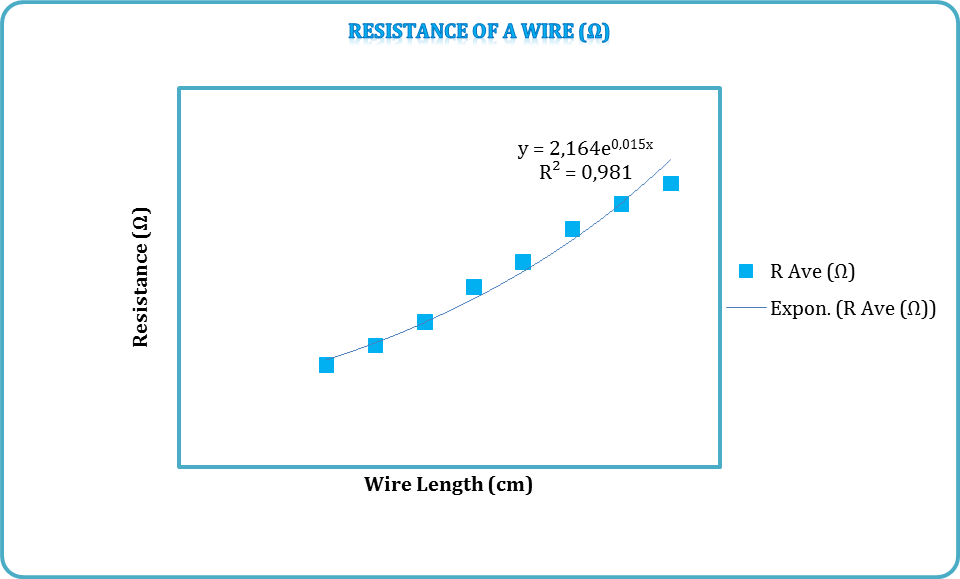physics coursework resistance of a wire analysis