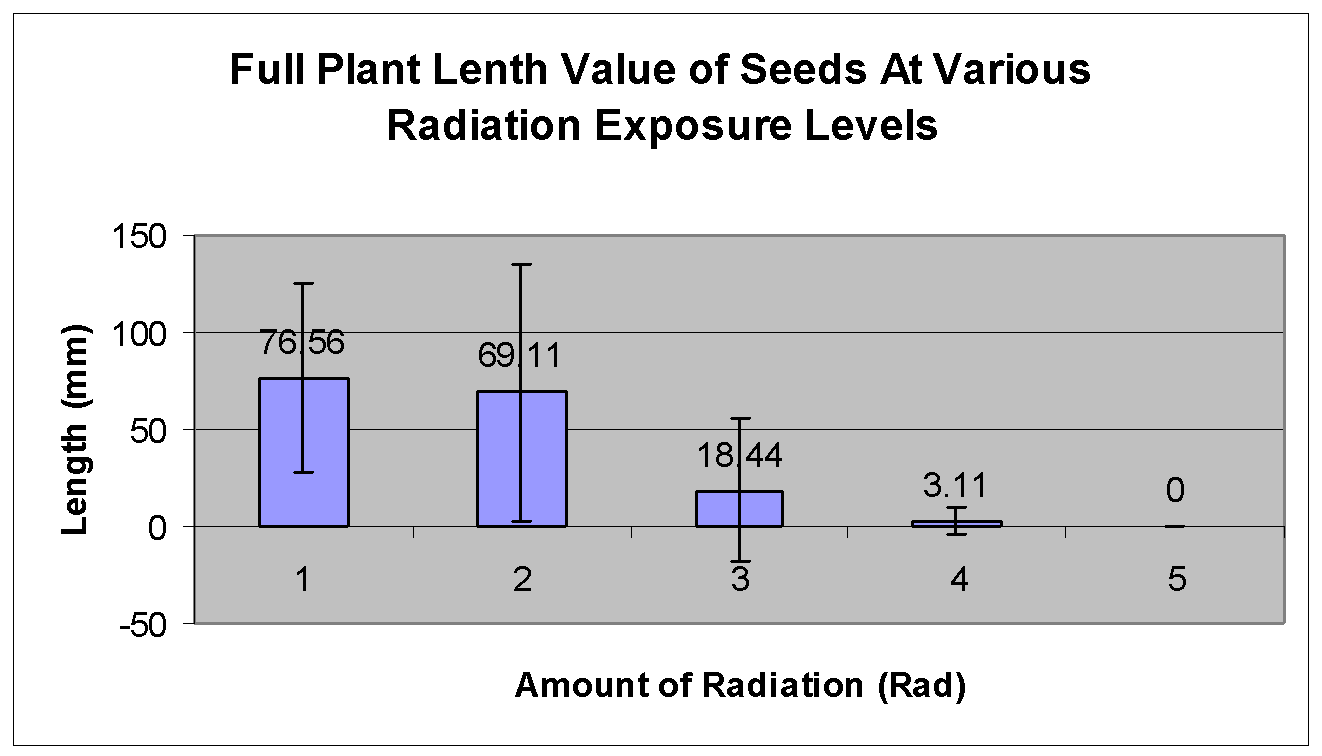 mutagenesis the effect of radiation on radish seeds gcse full plant length data at various radiation doses