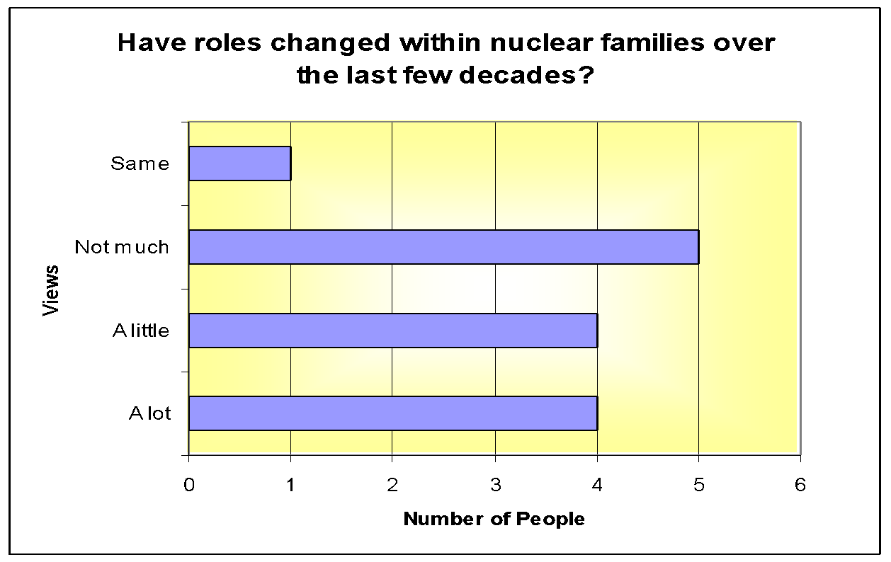 Essay changes within nuclear and single parent family