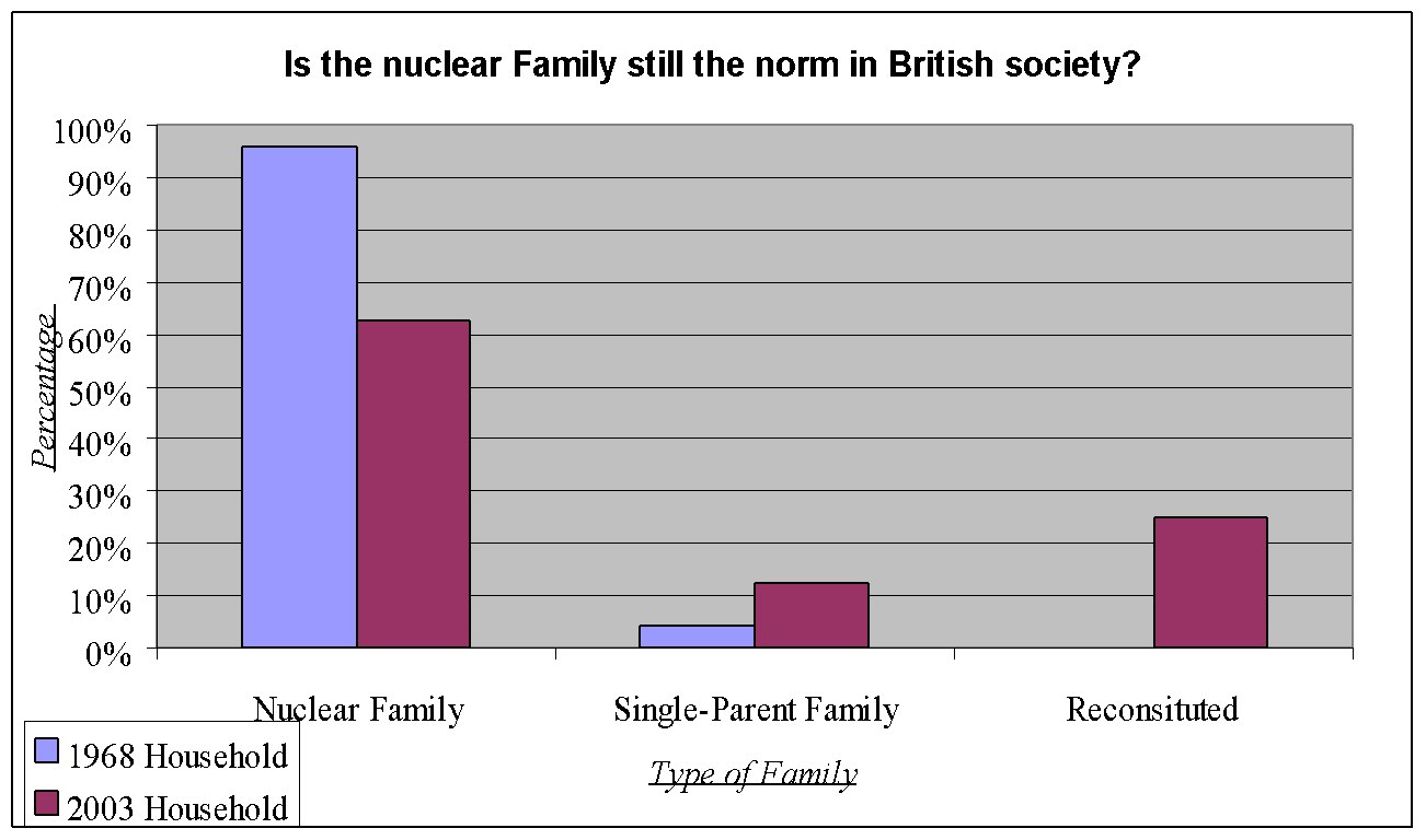 sociology essays on family essay about a family short essay on my  essay about nuclear family and extended family difference between joint family and nuclear family joint family