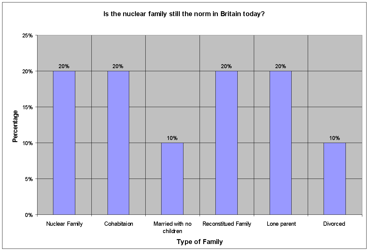 Cheap write my essay examine the view that the nuclear family is universal
