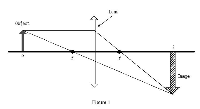 mesure the focal length of a Using the formula: 1/u + 1/v = 1/f, the focal length f of the lens can be found equipment needed: a convex lens and stand, a retort stand and clamp.