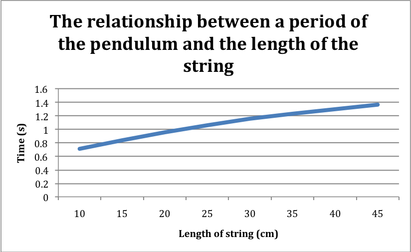 what affects the frequency of a pendulum How the length of a pendulum affects its frequency regardless of lenght or swing of the pendulum its time is always the same this is referrerd to as the pendulums periodic swing as discovered by.