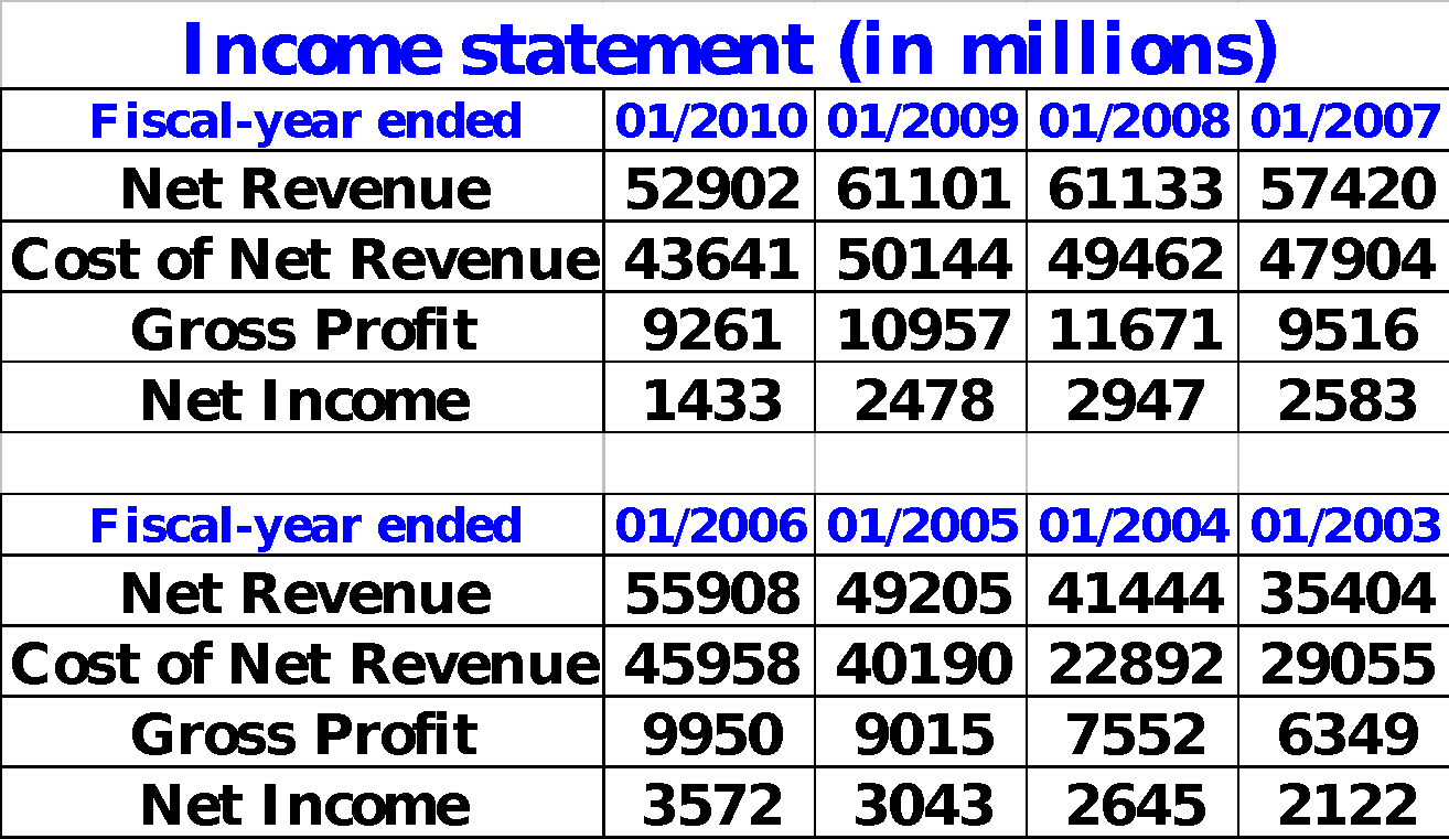 dell inc financial ratio anaylsis essay